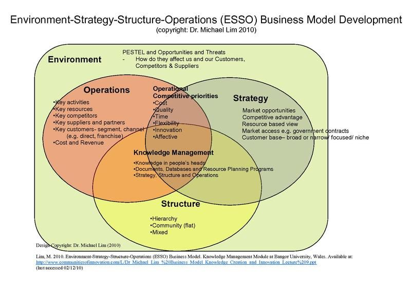File Environment Strategy Structure Operations Esso Business Model As Designed By Dr Michael Lim Business Plan Template Franchise Business Startup Marketing