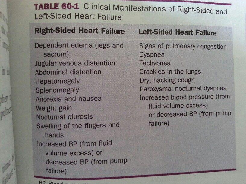 Right Vs Left Sided Heart Failure Right Sided Heart Failure Left Sided Heart Failure Heart Failure Nursing