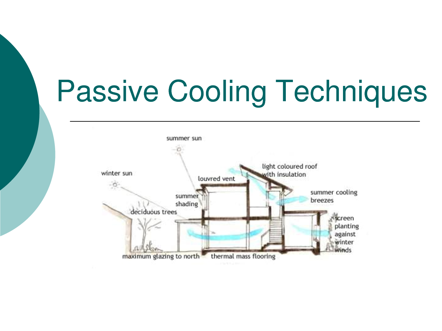 Passive Cooling Techniques Hot Humid Climates passive