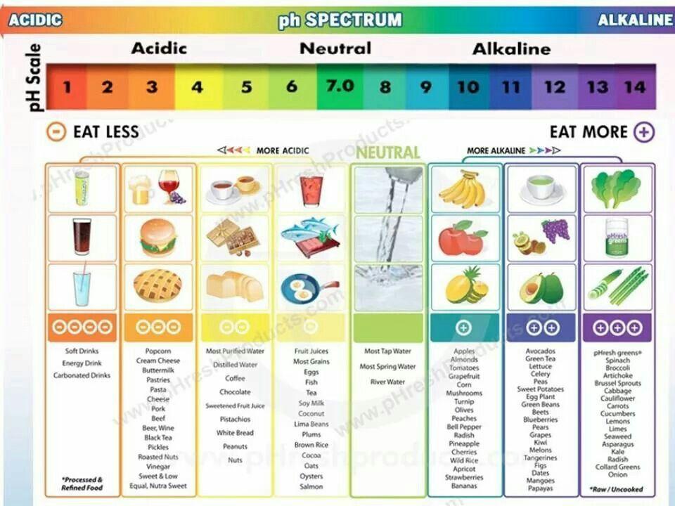 Acidity alkaline food chart health pinterest food charts