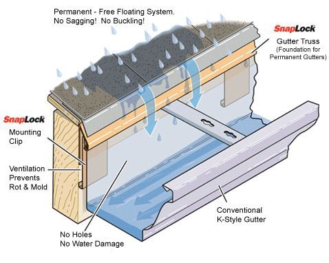 Related Image Roof Construction Gutter Flood