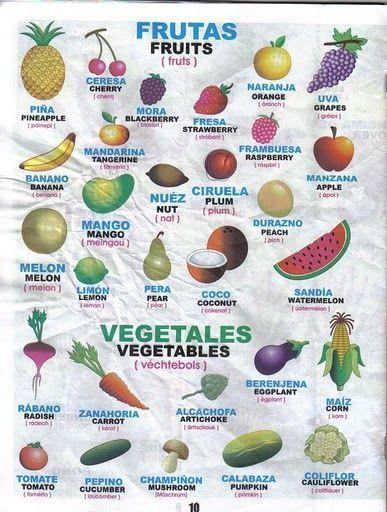 Las Frutas En Ingles Con Su Pronunciación Https Lomejordelaweb Es Verduras En Ingles Cosas De Ingles Colores En Ingles