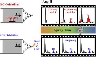 #ACA: Time-resolved method to distinguish protein/peptide oxidation during electrospray ionization mass spectrometry #MassSpec