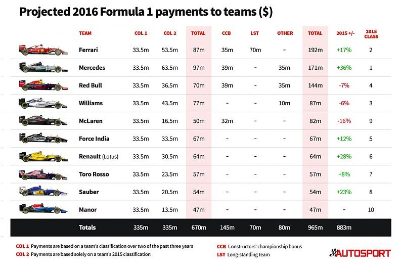 Formula 1 team payments for 2016 revealed - F1 - Autosport