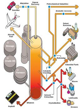 Oil Refining products - Infographic showing various products