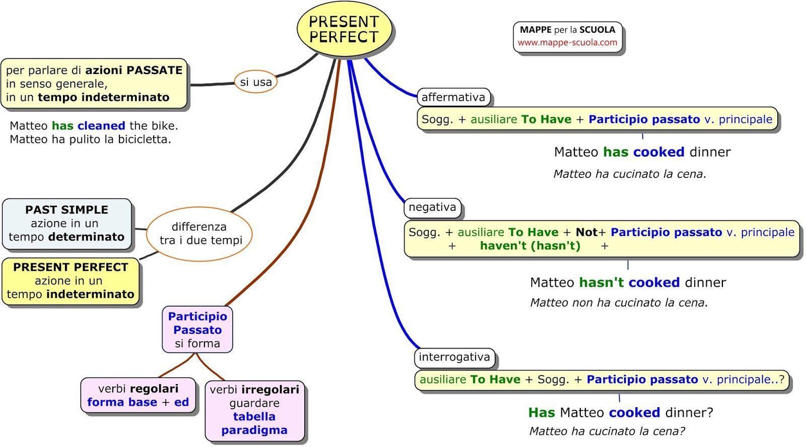 Present Perfect Mappe Scuola Dsa 888