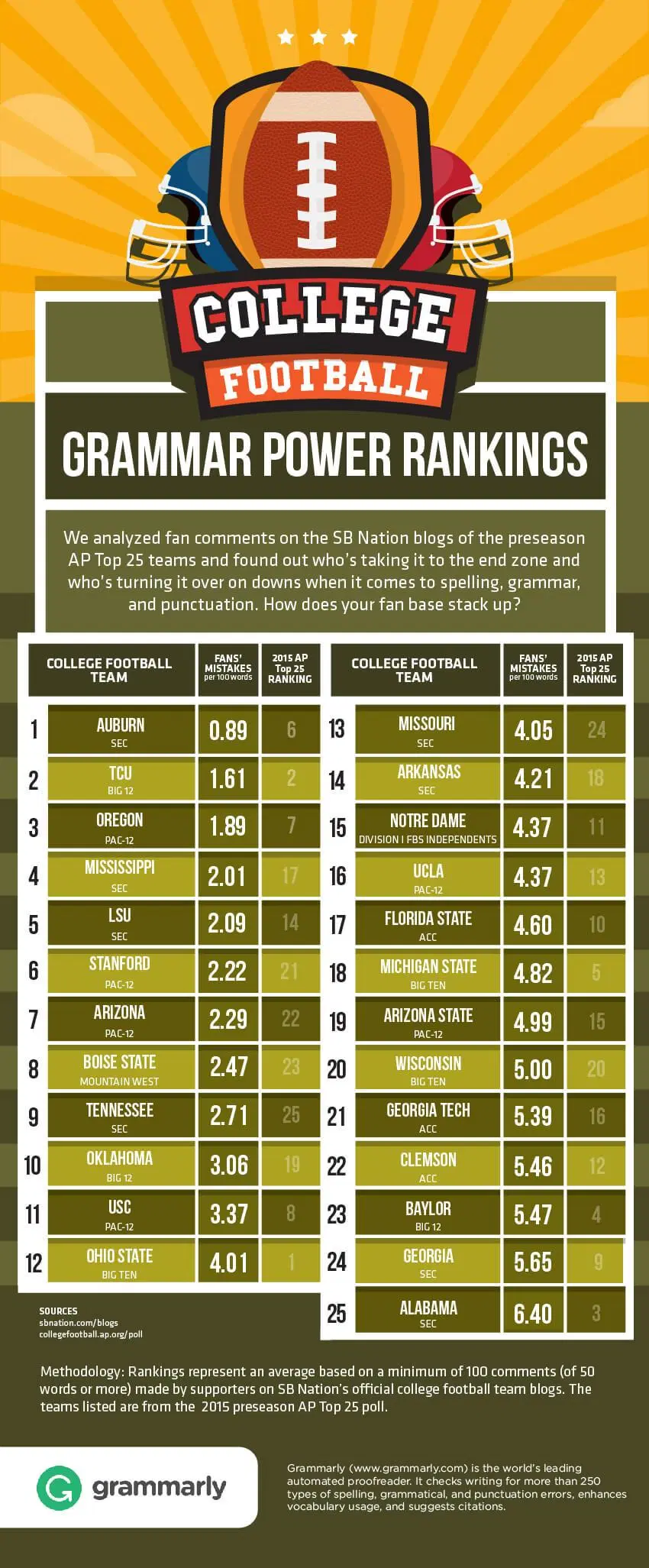 The Top 25 Teams In College Football Re Ranked By Fan Base Grammar College Football Rankings College Football Fans College Football