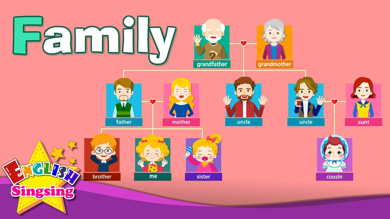 My my family anglais ce2 - Kids Vocabulary Family Family Members Tree Learn English Educational Video For Kids