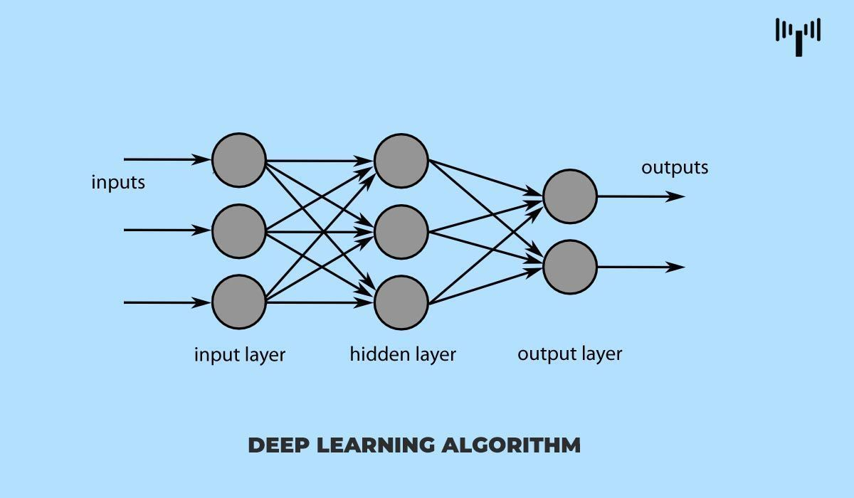 The relationship between AI, MachineLearning, and