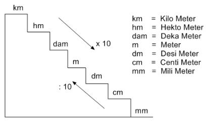 Satuan Panjang Mengubah Km Hm Dam M Dm Cm Mm Soal Pelajaran Matematika Konversi Satuan Matematika