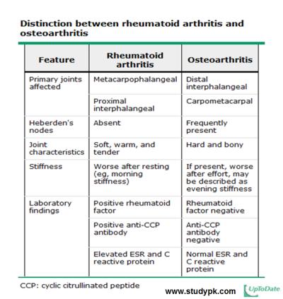 Rheumatoid Arthritis Ppt Download Arthritis Osteoarthritis Rheumatoid Arthritis Treatment