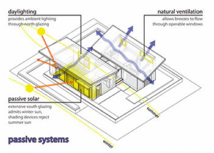 diagram of a passive solar home - Home Heating Design