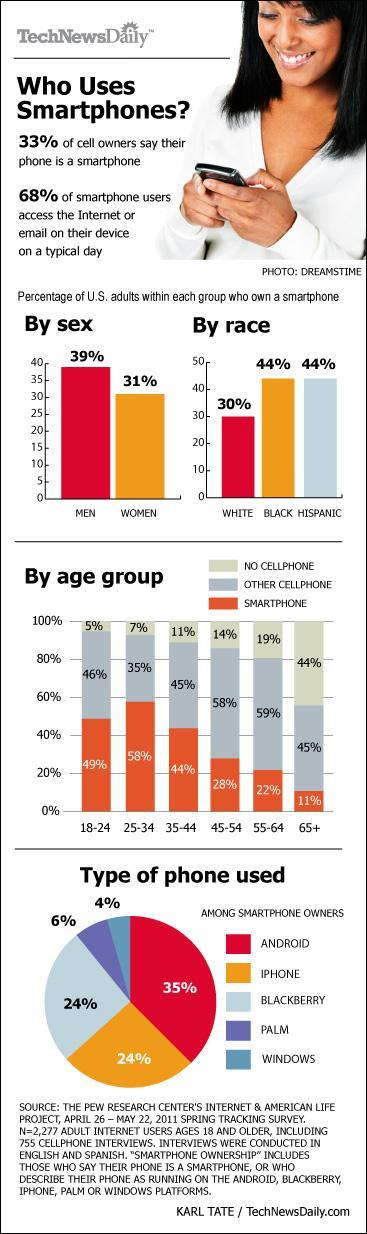 Who uses smartphone?