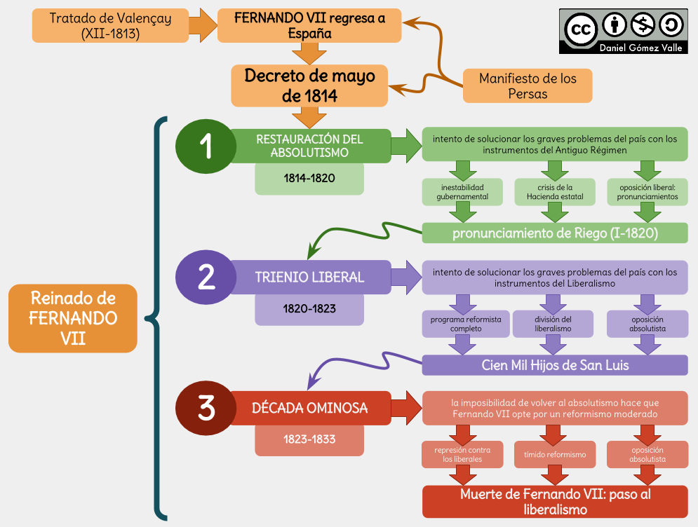 Esquemas Y Mapas Conceptuales De Historia El Reinado De Fernando Vii Historia De España Selectividad Historia De España Profesores De Historia