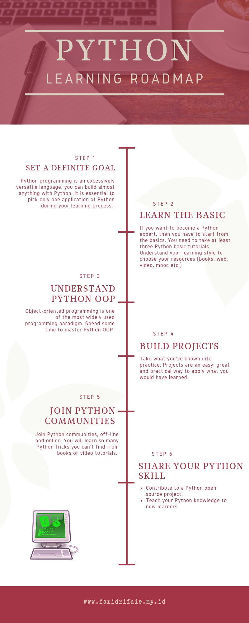 Python Learning Roadmap How To Avoid Mistakes I Made Programingsoftware Learning Programming Ha Learn Computer Coding Learn Programming Programming Tutorial