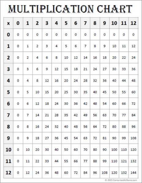 graphic relating to Multiplications Chart Printable called Cost-free Math Printables: Multiplication Charts (0-12