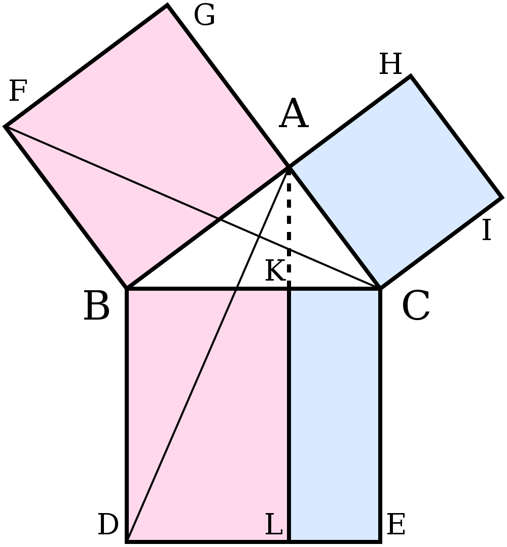 File:Illustration to Euclid's proof of the Pythagorean theorem2 svg