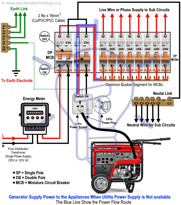How To Connect A Portable Generator To The Home Supply 4 Methods Home Electrical Wiring Electrical Wiring Electrical Installation