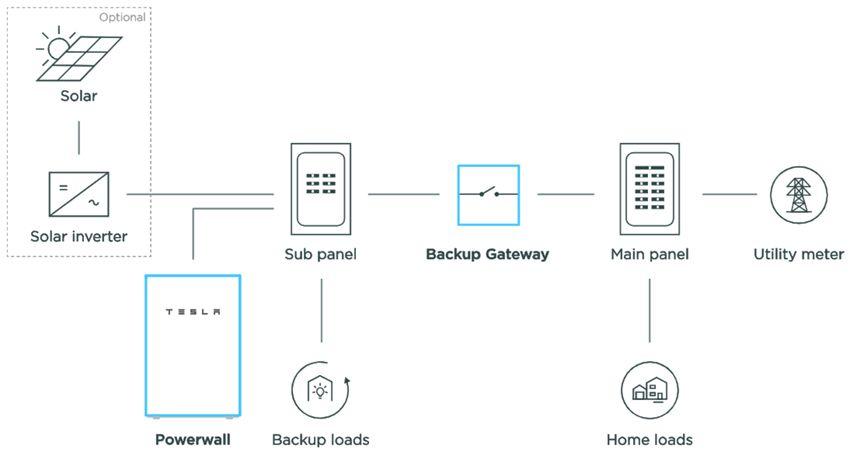 Powerwall 2 backup gateway | solar | Solar inverter, Solar