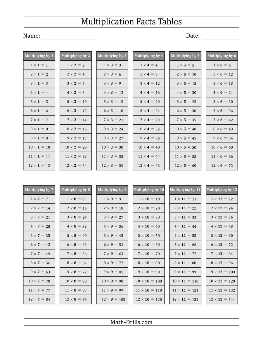 The Multiplication Facts Tables In Gray 1 To 12 Gray Math Worksheet From The Multiplicati Multiplication Facts Worksheets Multiplication Math Fact Worksheets [ 1165 x 900 Pixel ]