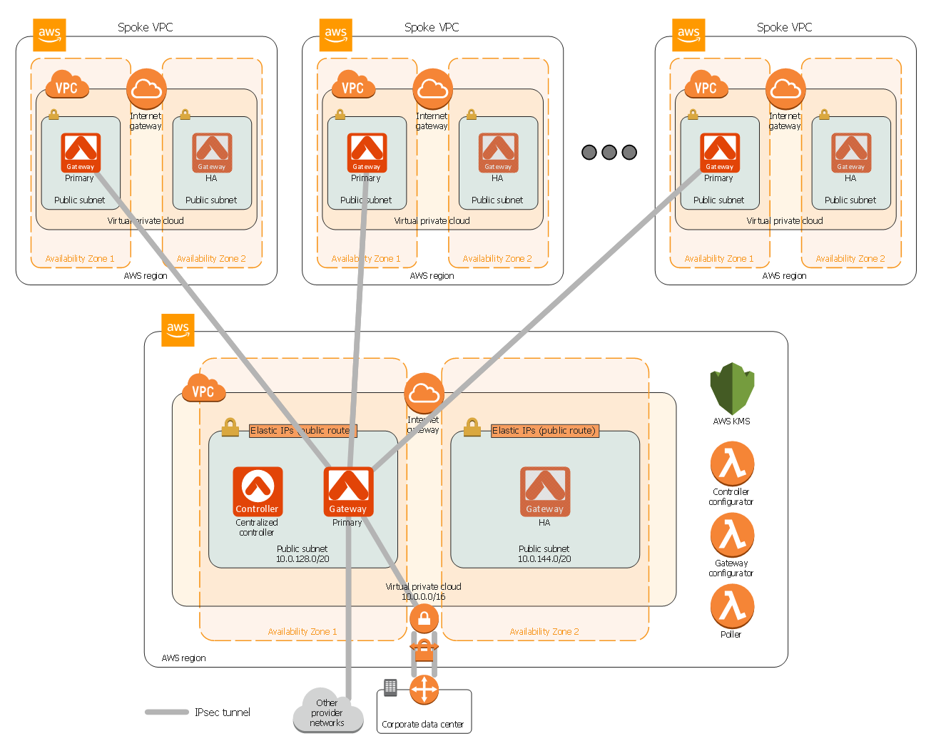 medium resolution of aviatrix global transit hub on aws aws architecture diagram technical documentation computer network