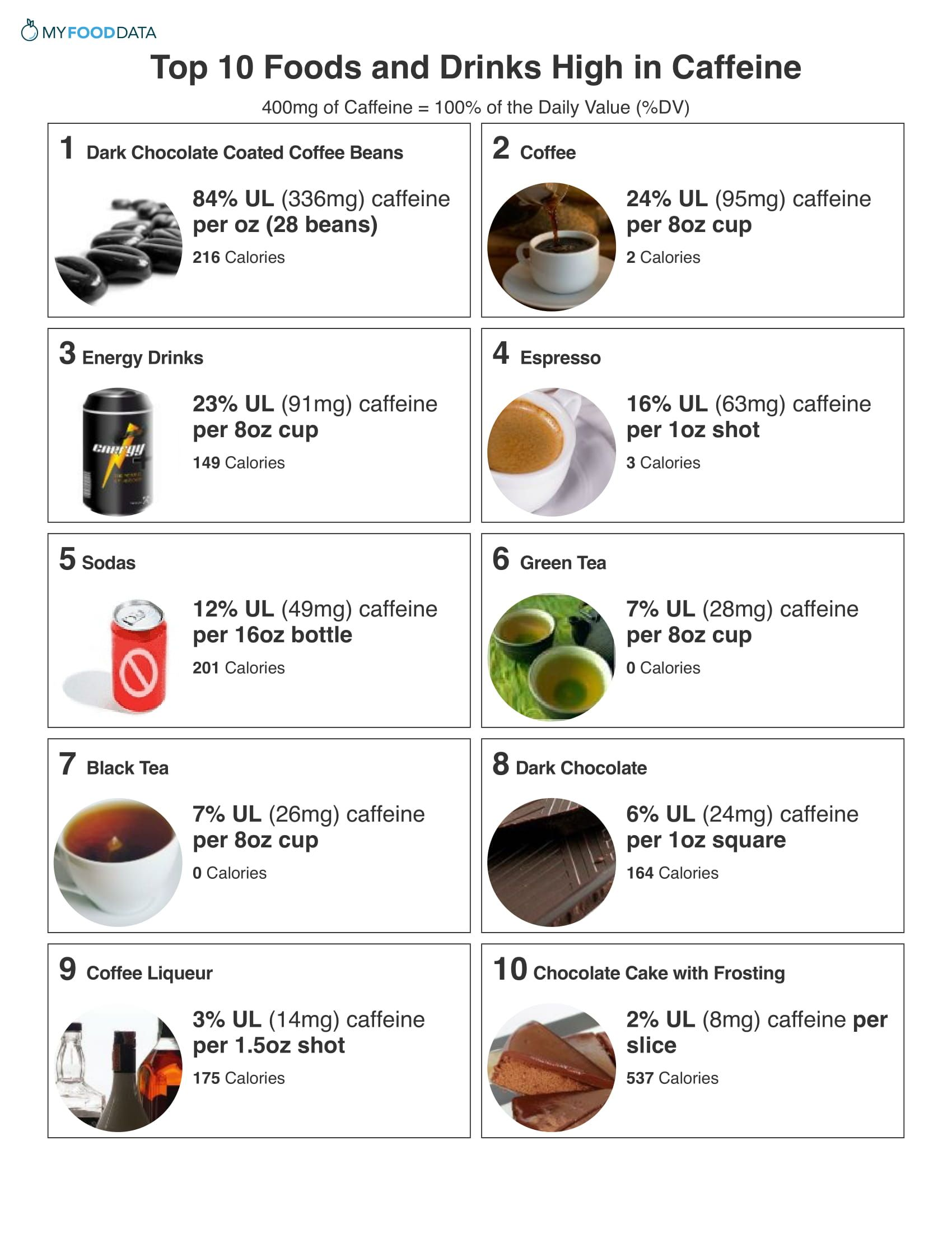 Surprising Ways That Caffeine Affects Your Body And Brain Infographic Health Body Caffeine