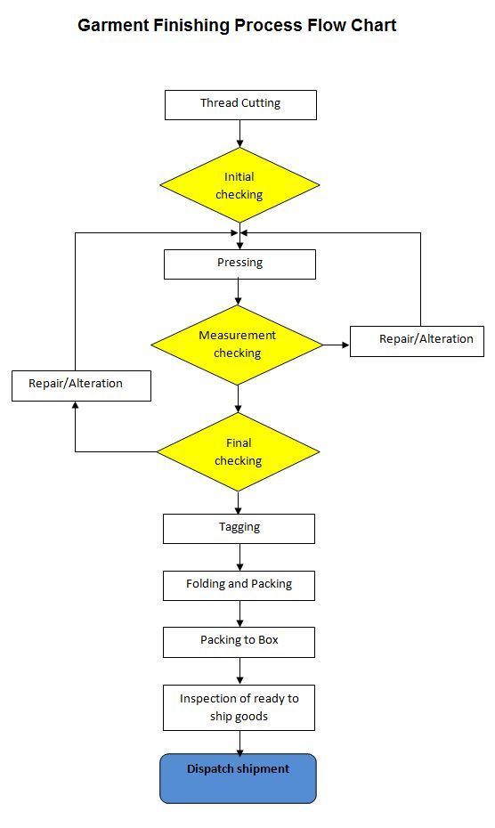 What Is A Flowchart Supplemental Jurisdiction Flowchart Civil