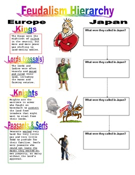 Feudalism Hierarchy - Comparing Medieval Japan & Europe ...