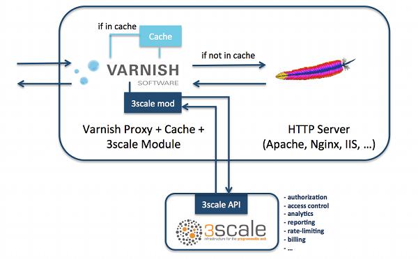 3scale API Management Platform Infrastructure integration