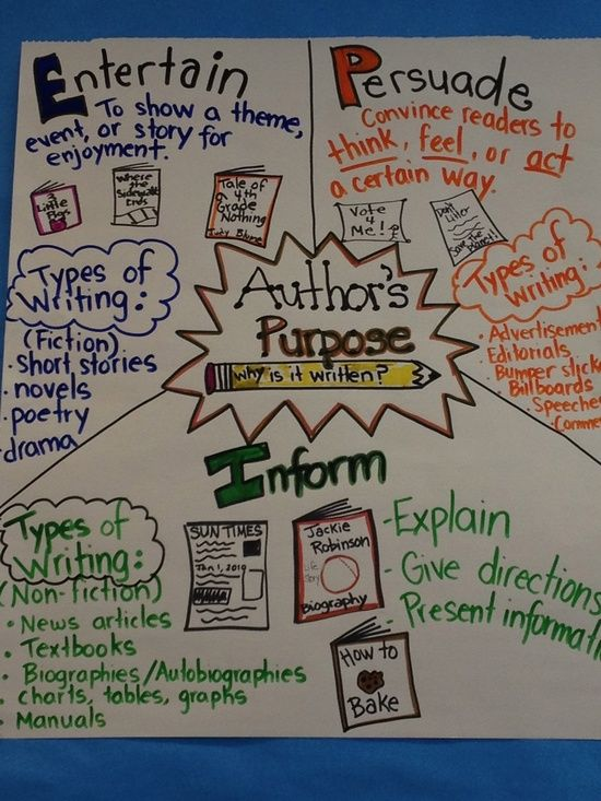 Entertain Persuade Inform Author's Purpose Anchor Chart