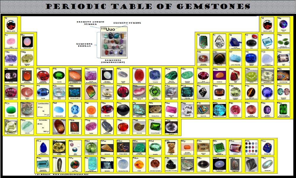Gemstones And Their Meanings   Click the image above for expanded ...