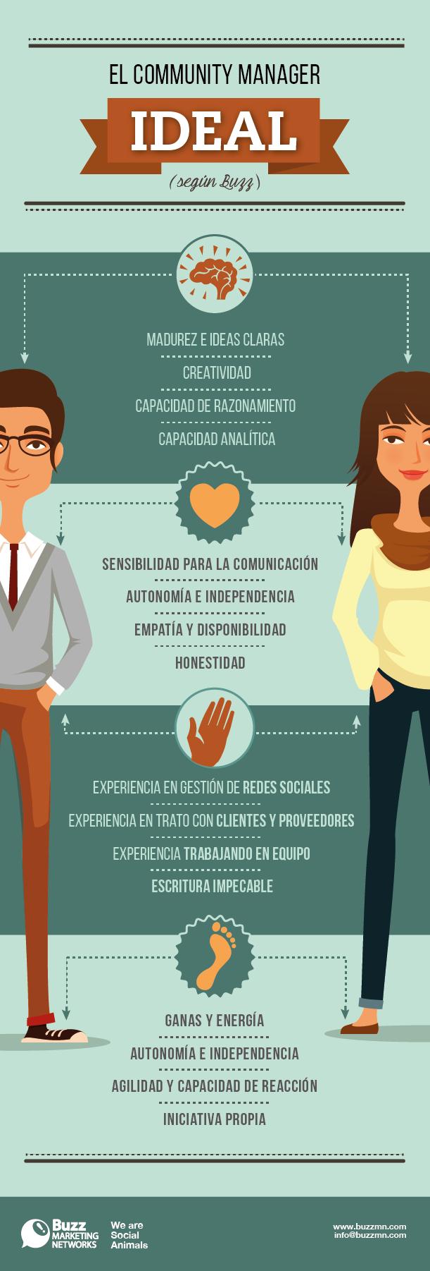 El #CommunityManager Ideal. Infografía en español.