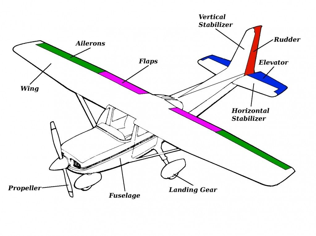 airplane parts and function general parts of an airplane work rh pinterest com Aircraft Carrier Diagram Air Diagram