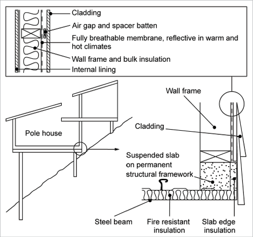 Methods For Covering Walls In A Well Used Home Kitchen
