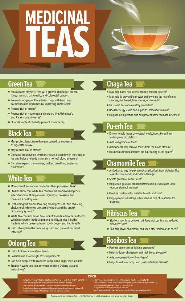 Beneficial Healing Tea Charts Tea Health Benefits Medicinal Tea Health