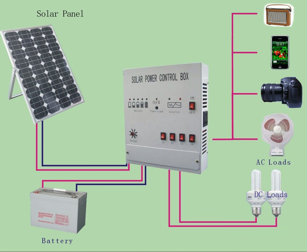 http://www.solarpowerenergyindia.com/ | SOLAR POWER | Pinterest ...