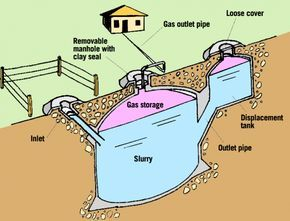 Biogas | Energy access | Practical Action the Q&A comments at the bottom are important: Aminu Bishir 9/7/11