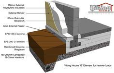 Foundation Details Http Www Viking House Ie Passive House Foundations Html Passive House House Foundation Passive House Design