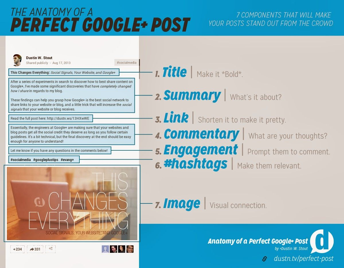 Anatomia di un post Google+ perfetto