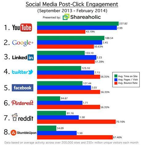 10 estadísticas sobre redes sociales que todo profesional del sector debe conocer para sacar el máximo rendimiento de estas.