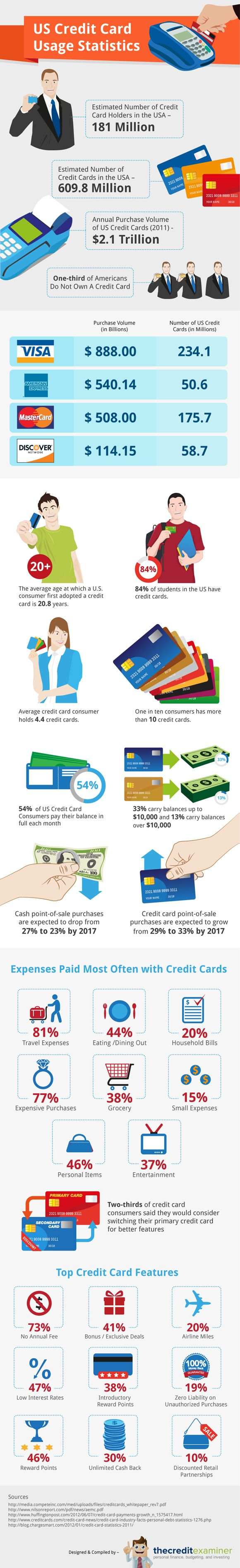 us credit card usage discover infographics