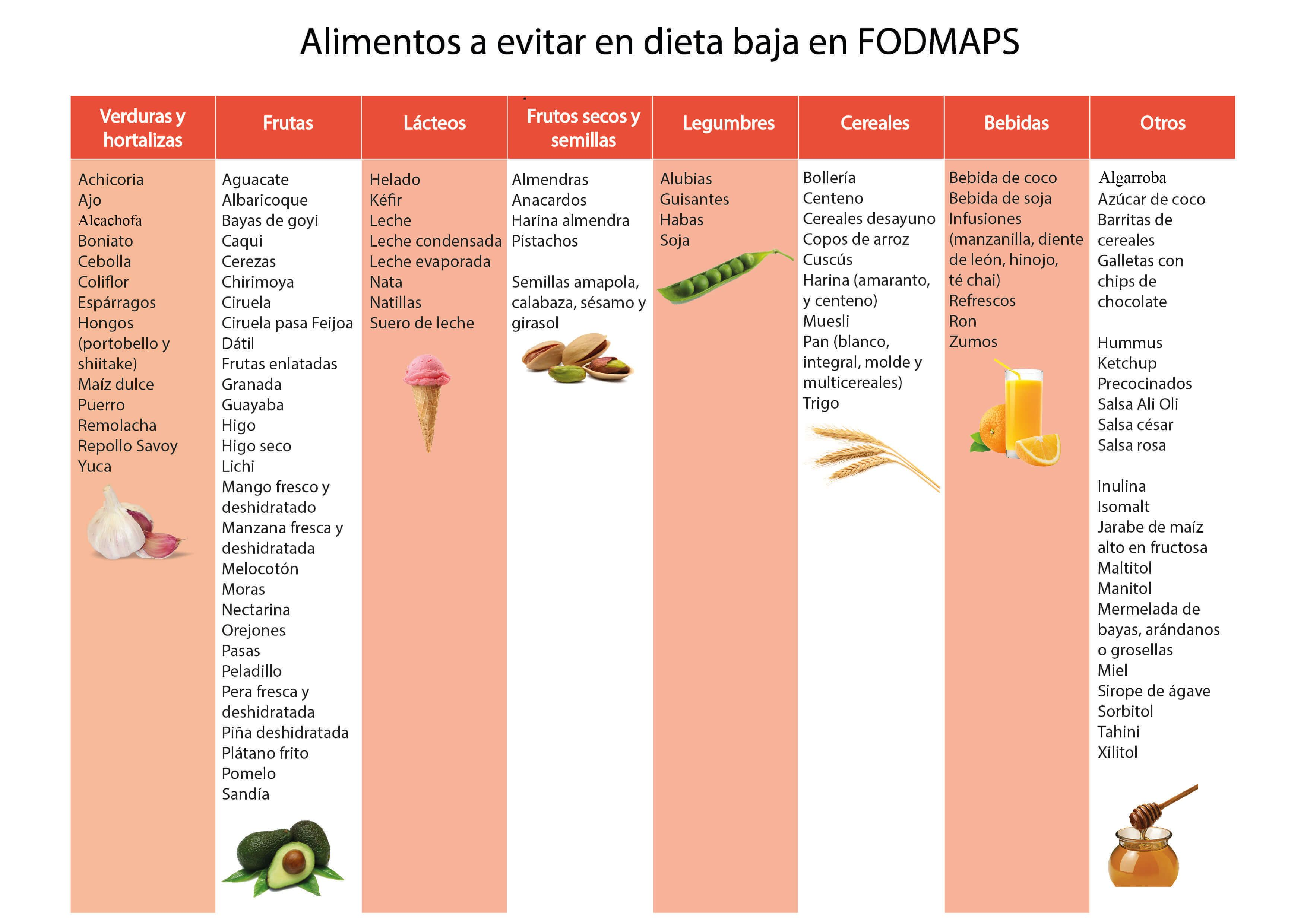 Dieta Fodmap Sin Azucares Fermentables Infografias Dieta Fodmap