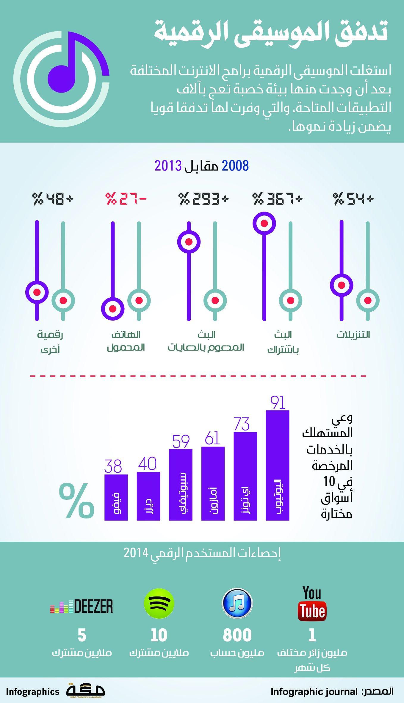 تدفق الموسيقى الرقمية صحيفة مكة انفوجرافيك تقنية Infographic Chart Bar Chart
