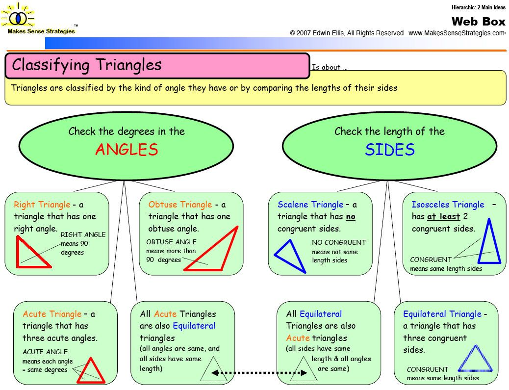 Graphic Organizer Classifying Triangles
