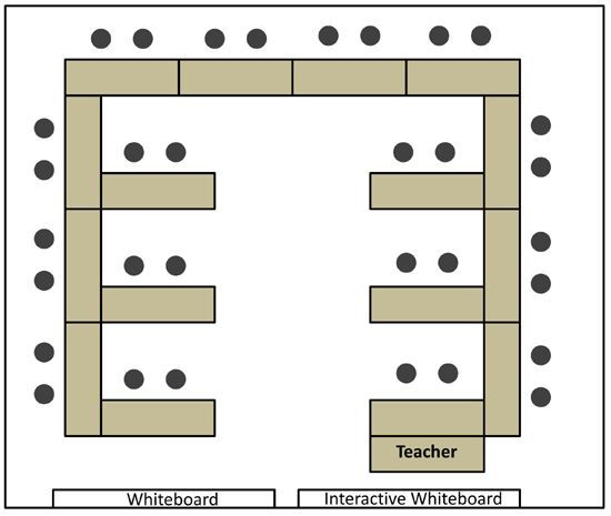 E Arrangement It Is Also The Most Space Efficient One When We First Introduced Note Classroom Seating Arrangements Seating Chart Classroom Desk Arrangements