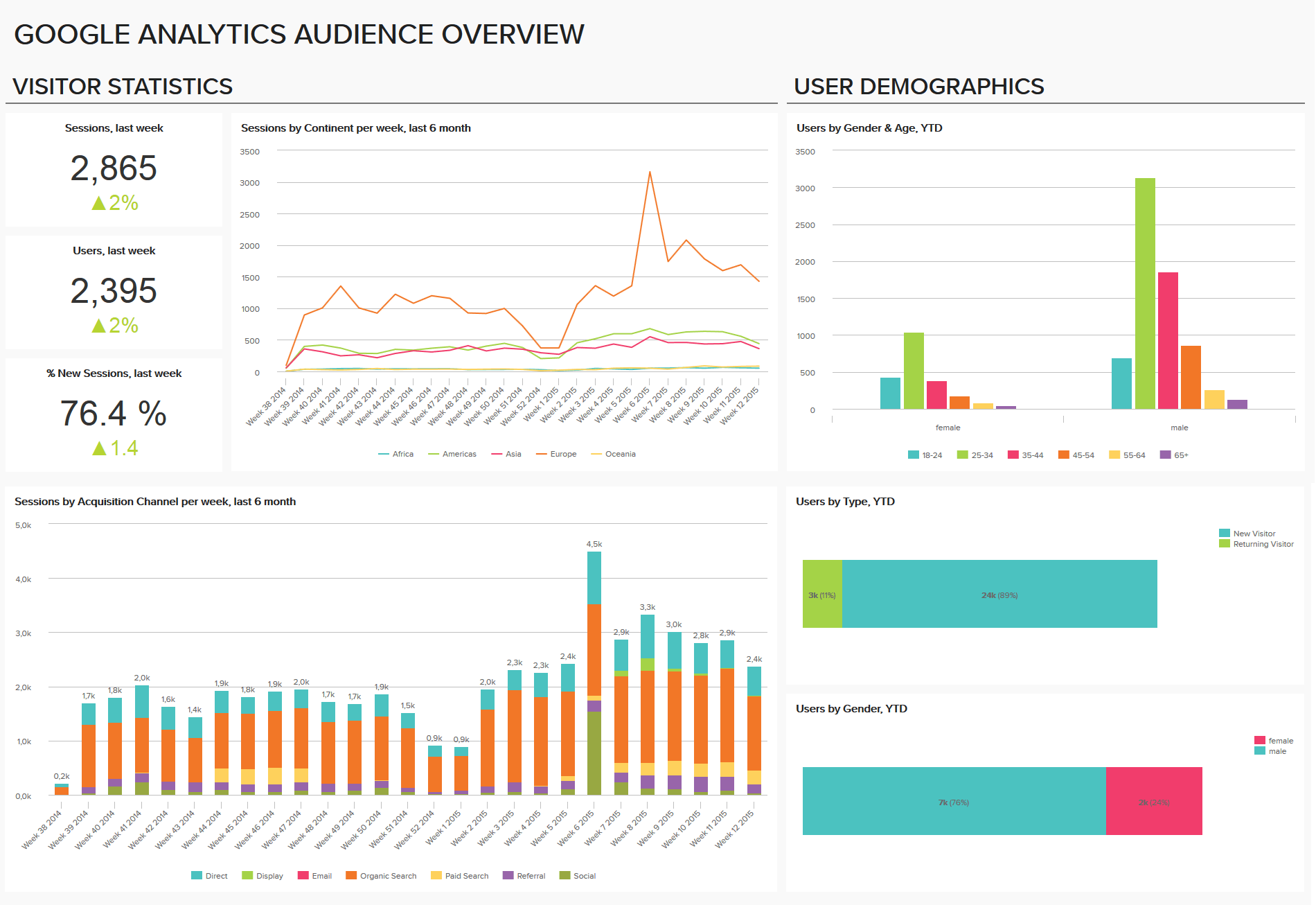 Google Analytics Dashboard Template: Audience Overview | Charts ...