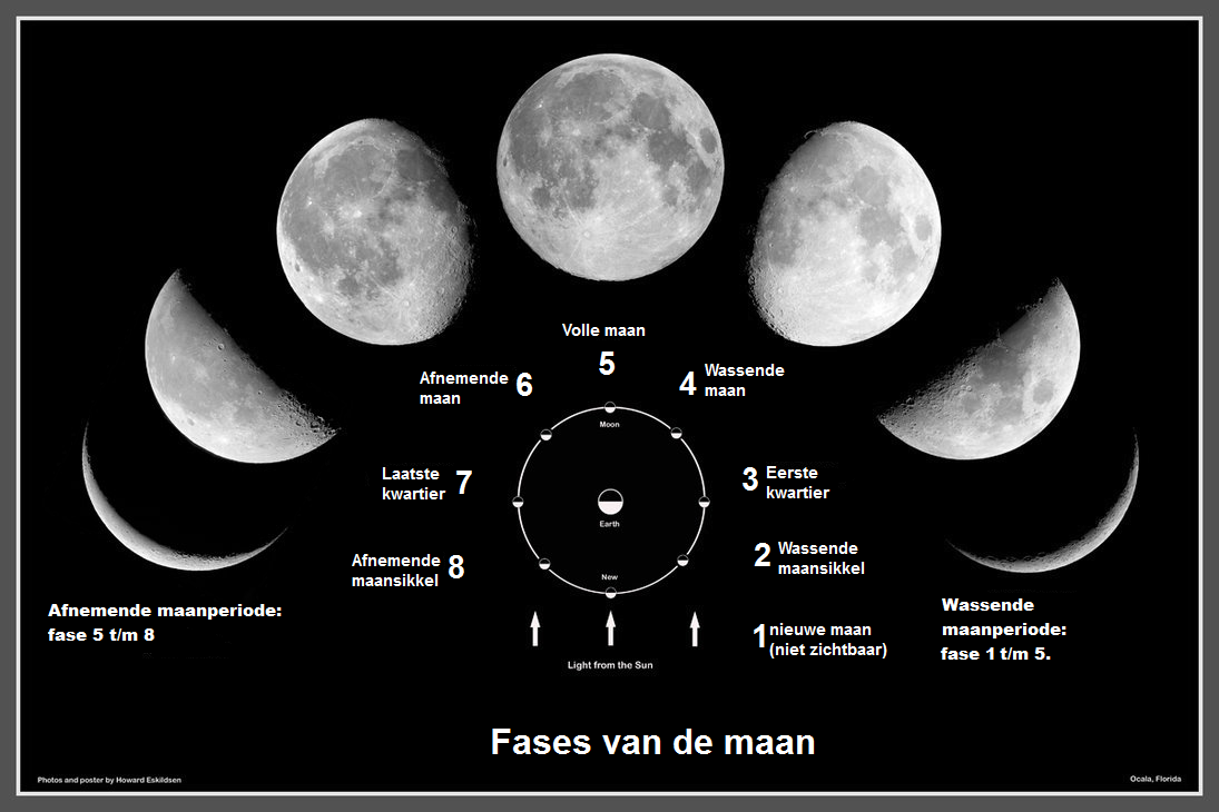 moon phases and energy (article in Dutch)