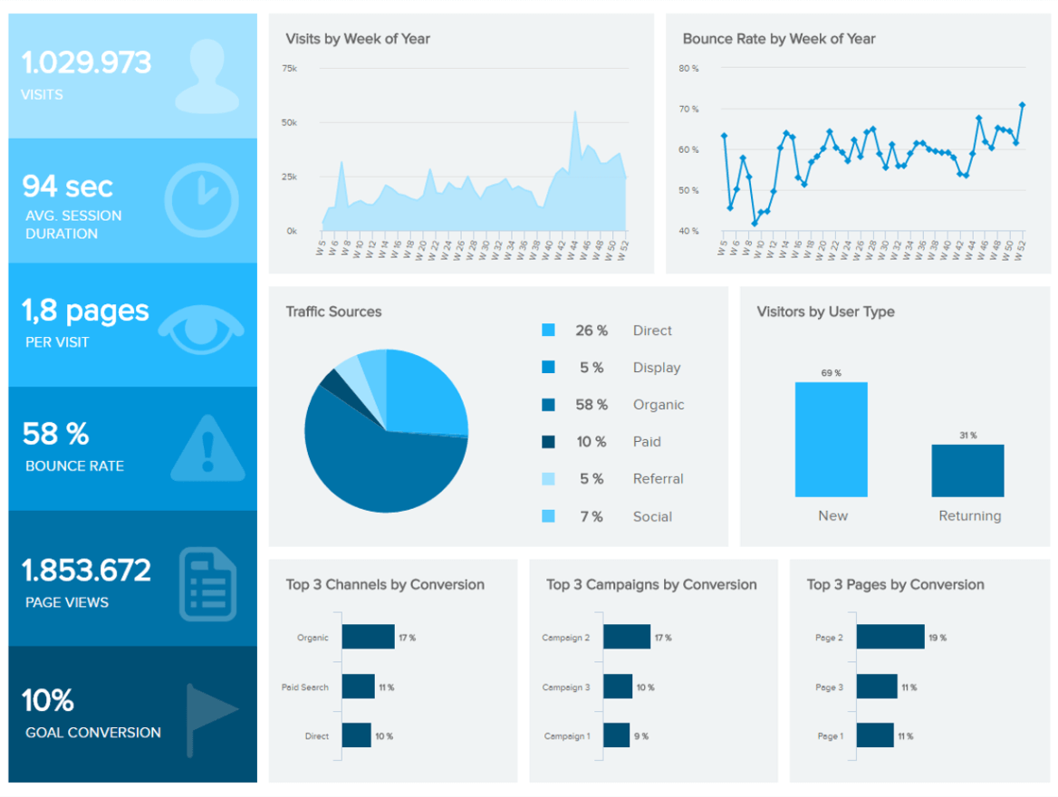 Web analytics 1 168 880 pixels l d for What is a planner dashboard