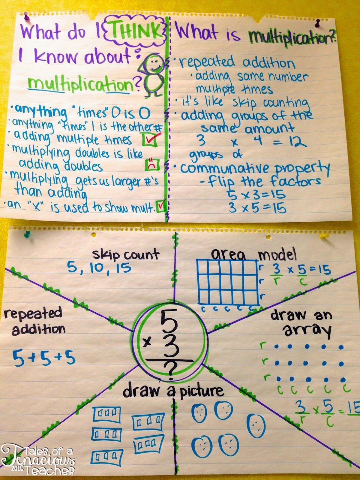 Mastering Multiplication Anchor Charts