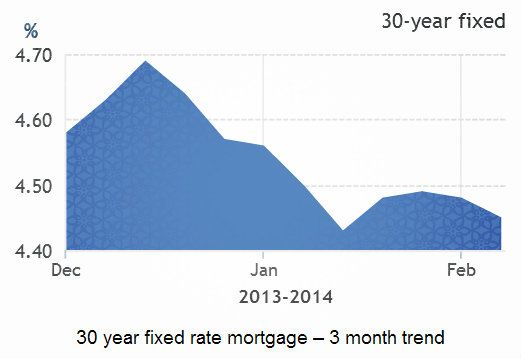 Loan Rates For A Conforming 30 Year Fixed Rate Mortgage Decreased From 4 53 To 4 47 Fixed Rate Mortgage Loan Rates Mortgage Loans